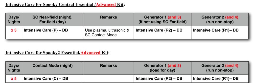 Jak uruchomić protokół Intensive Care